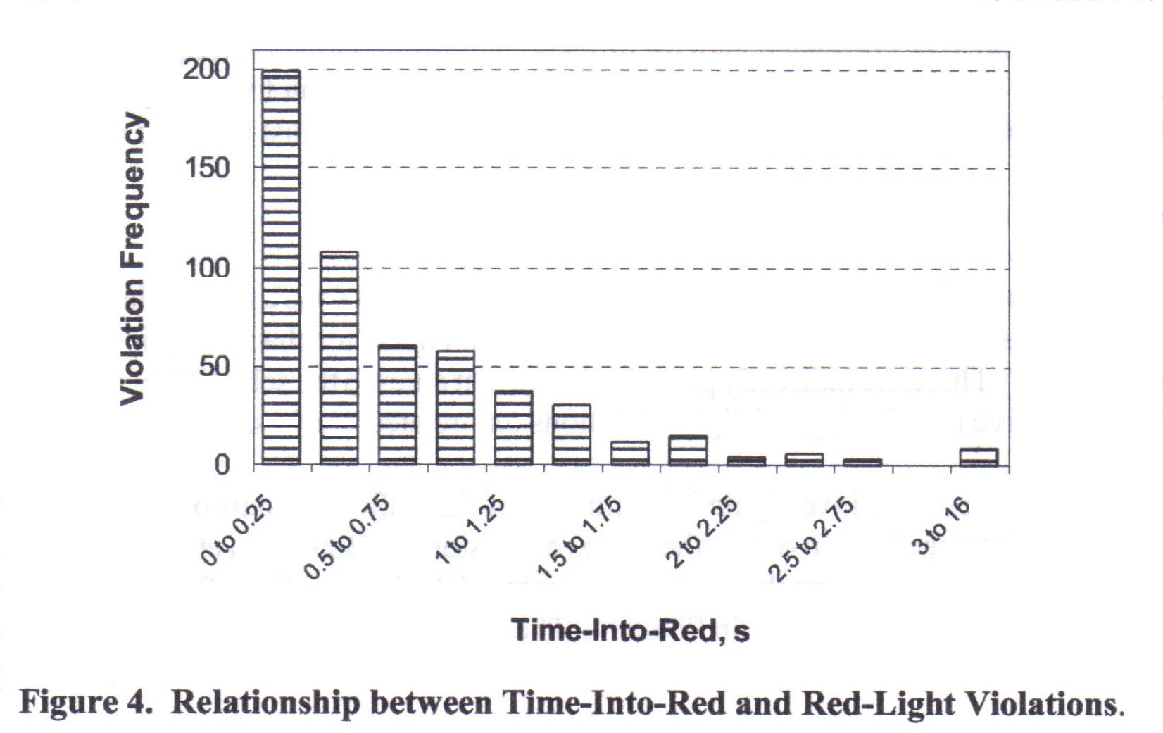 Bonneson Examined 541 Red Light Violations And This Is The Distribution Of  The Number Of Violations Over Time. This Distribution Is Typical Shows That  95% ...